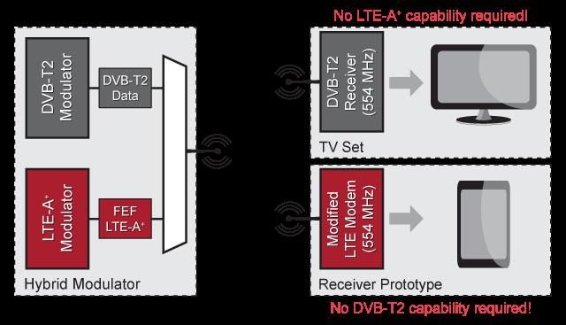 GatesAir's LTE Mobile Offload demo equipment diagram