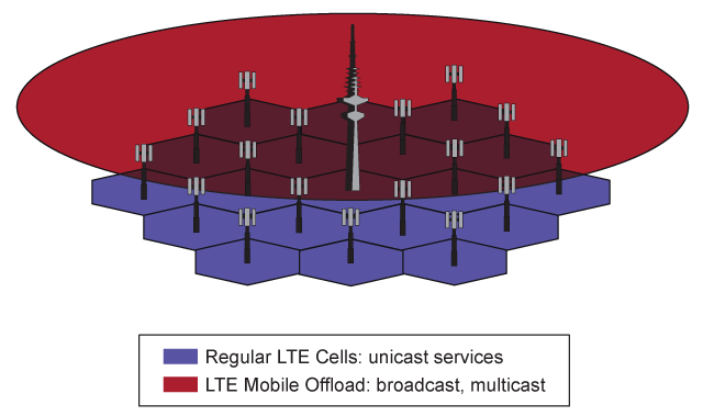 LTE Mobile Offload image